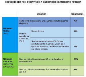 Deducciones de un donativo